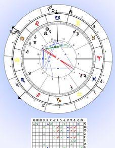 Livres d'Astrologie horoscope